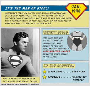 Timeline of Superman
